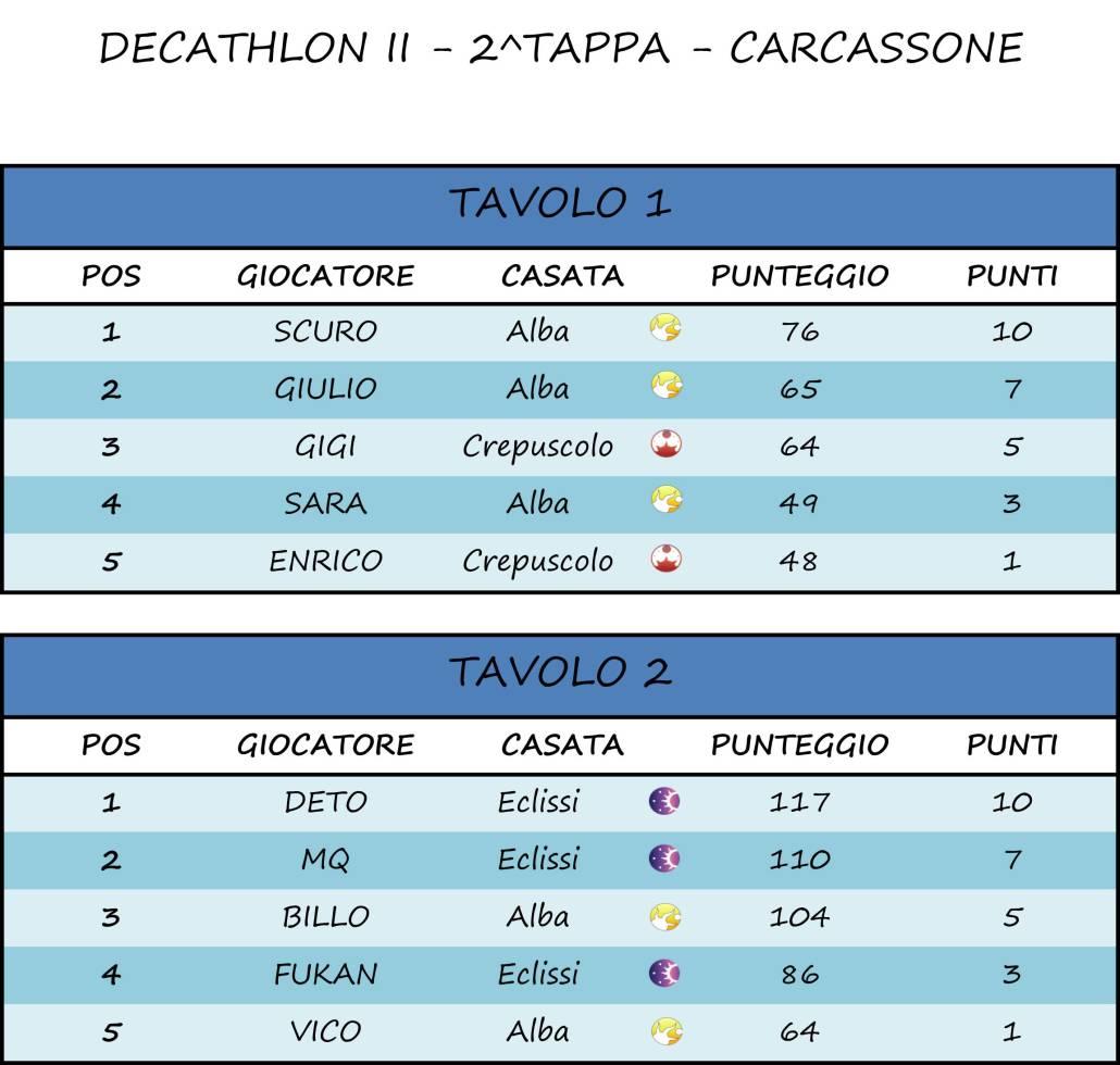 2^ Tappa - Carcassone