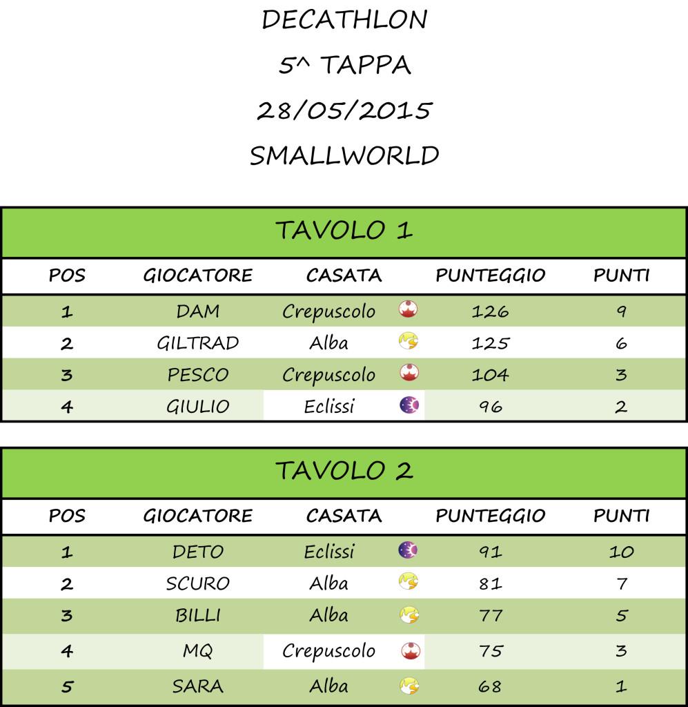 Tappa 5 - Smallworld