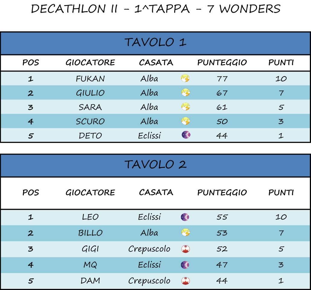 Classifica Decathlon.xlsx