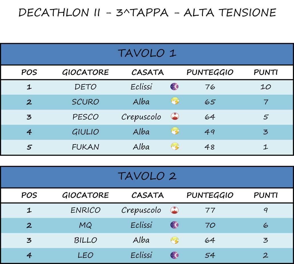 3^ Tappa - Alta Tensione