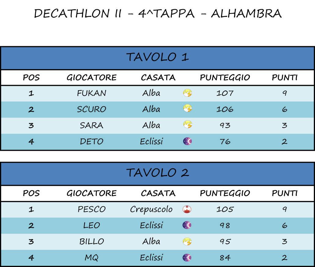 4^ Tappa - Alhambra